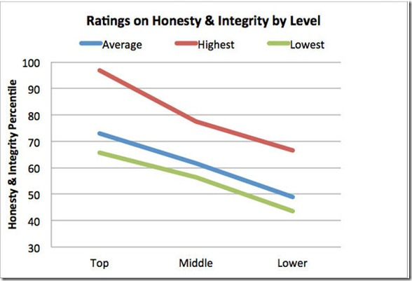 Ratings-on-Honesty-and-Integrity-thumb-580x394-1779