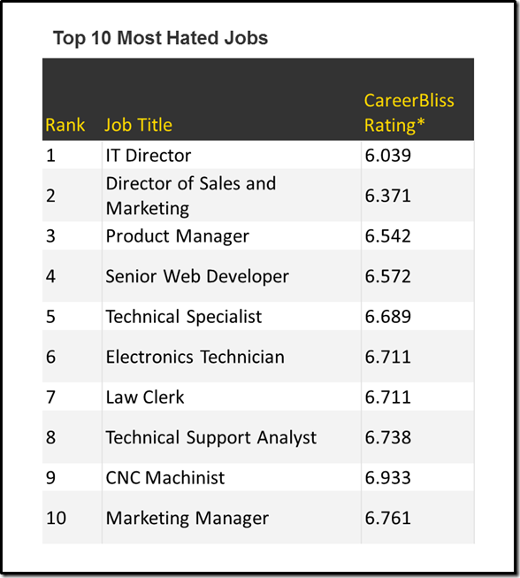 Ten Most Hated Jobs