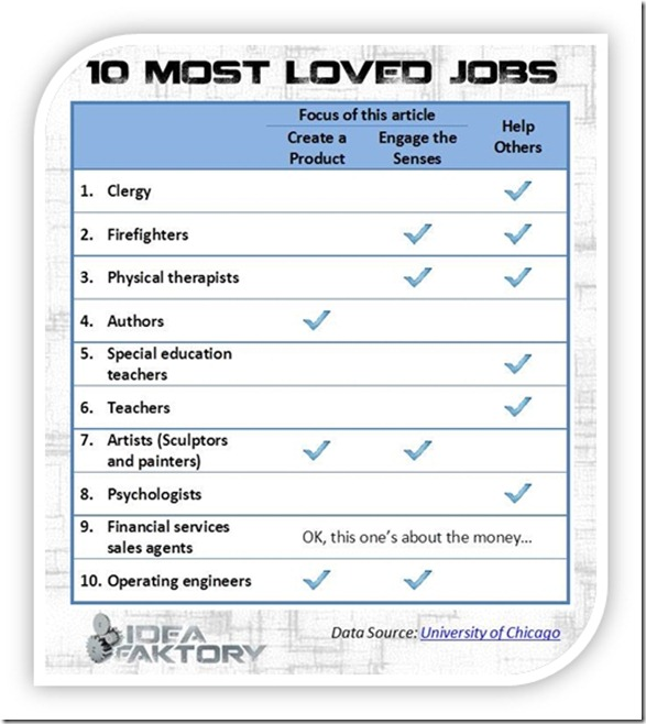 Ten Most Loved Jobs