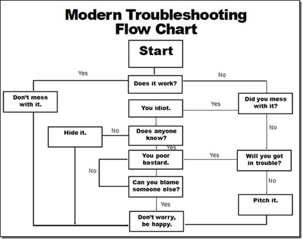 The Modern Troubleshooting Flow Chart…