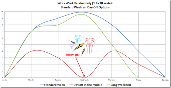 July 4th Week Productivity