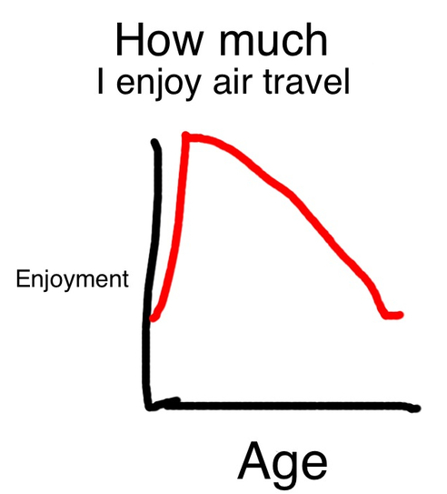 chart, ilovecharts, fun, funny, humor, travel, flying, planes