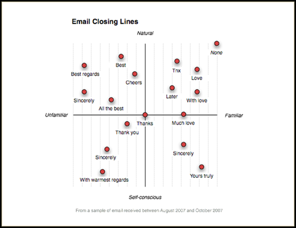 email closing lines