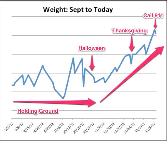 weight loss, diet, exercise, health, eat, craving, running, run, walk, walking, chart