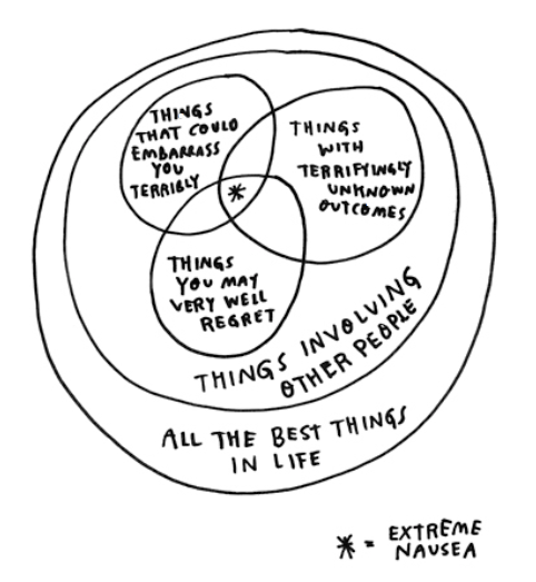 Illustration, chart, venn diagram, life, living, regret, embarrassment, fear, relationships, communication
