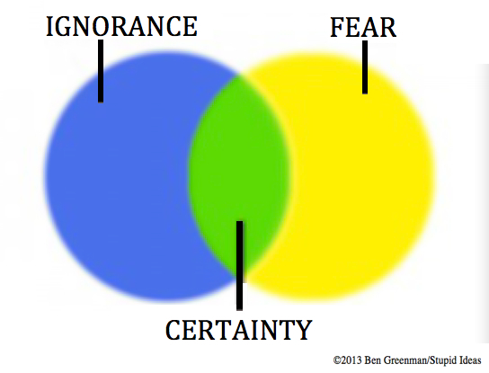 Chart: Ignorance Fear Certainty - Ben Greenman