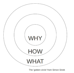241px-Golden_circle - Simon Sinek