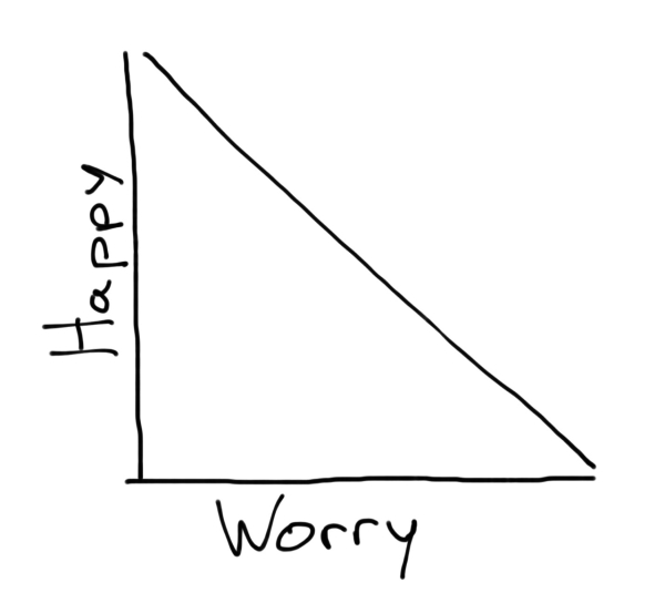chart,graph,ilovecharts,happiness,joy,worry