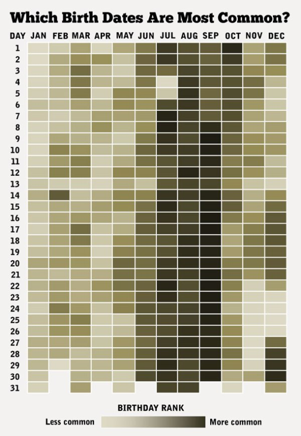 heat map birthdays