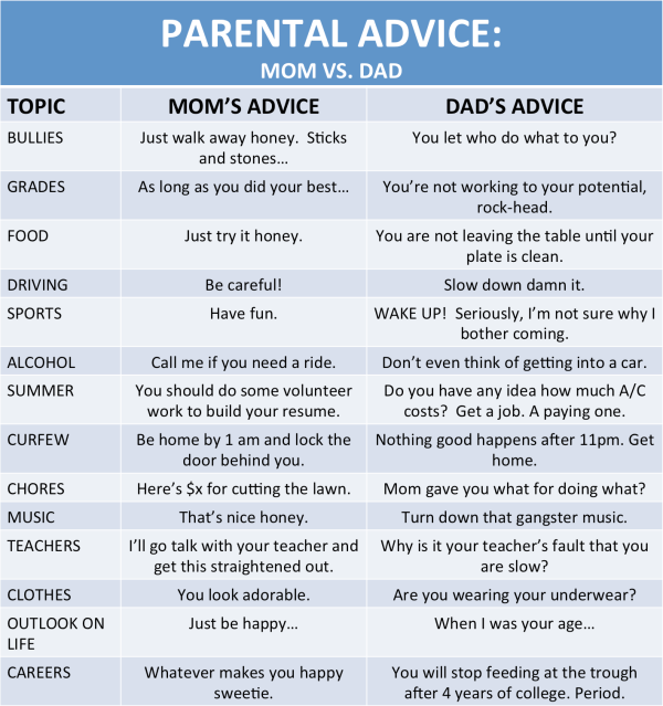 funny, true, parents, children,parenting, son, daughter, mom v dad