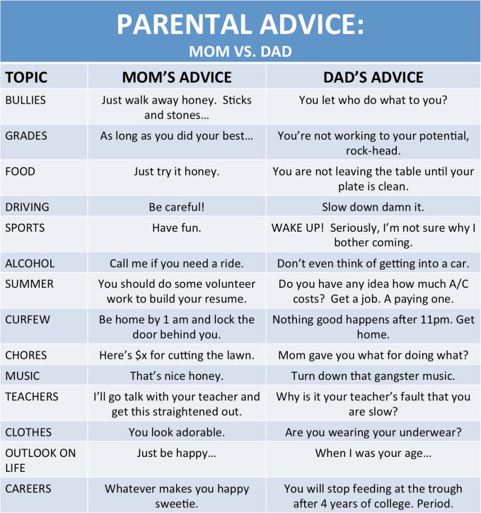 funny, true, parents, children,parenting, son, daughter, mom v dad