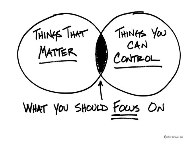 chart, focus,control,effectiveness,leadership,success,work