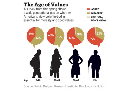 values, generational, God, religion,morality,values