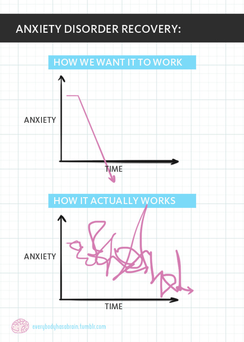 Anxiety-chart