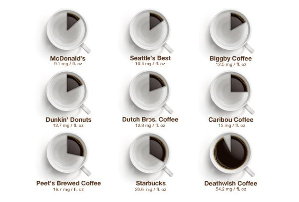 coffee-caffeine-chart