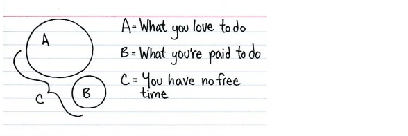 Indexed,chart,free time,work,passion,writer,artist,