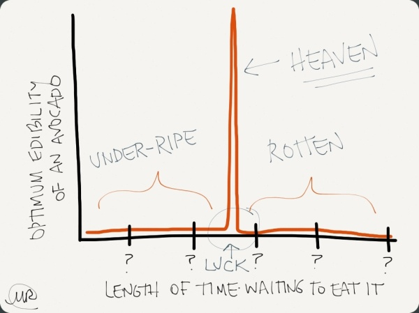 chart, funny,true,ripe,