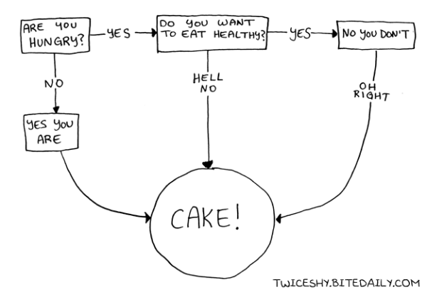 121018_cake_chart_funny