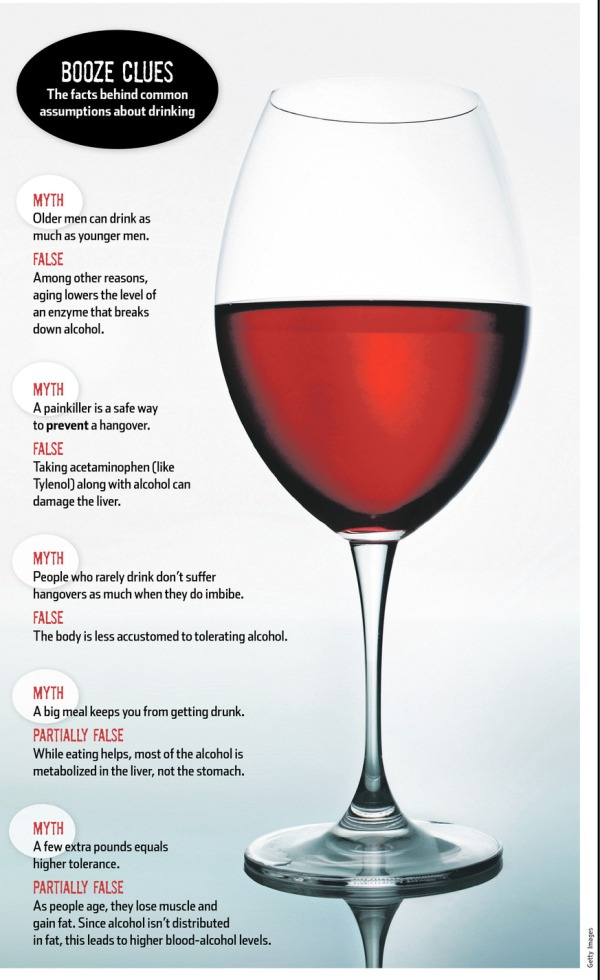 alcohol, drinking,chart,wine,middle age