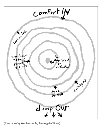 chart-comfort in-dump out