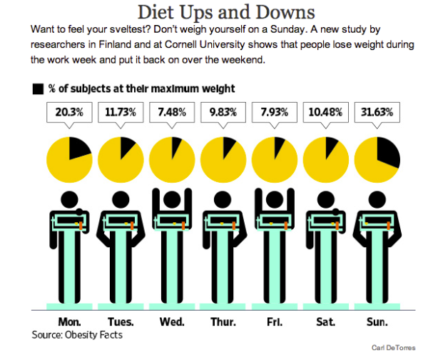 diet, weight,scale,fitness,exercise,Sunday