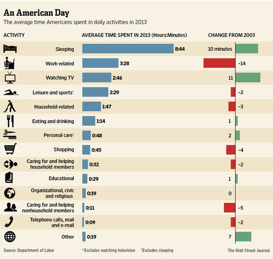 americans-time-activities-survey-chart