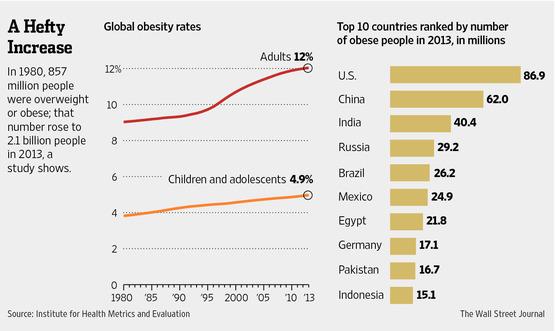 diet-obesity-weight-chart