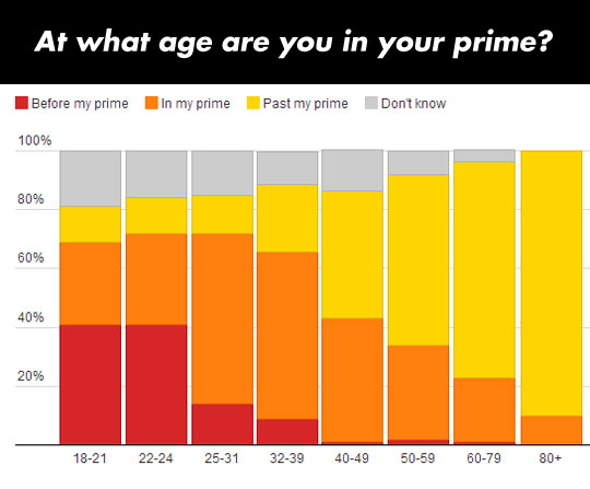 cool-chart-prime-person-ages