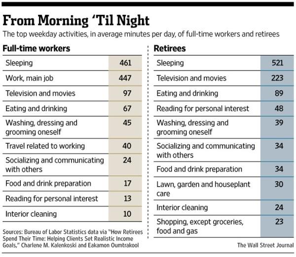 retiring-retirement-chart