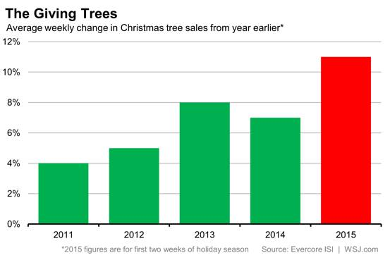 christmas-tree-sales-chart
