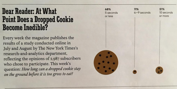 cookie-drop-edible-funny