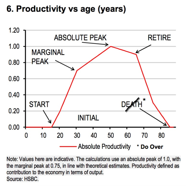hsbc-productivity-chart