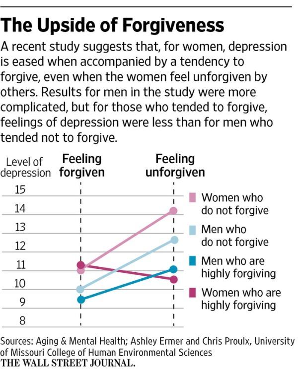 forgive-forgiveness-study-chart-depression-psychology-health